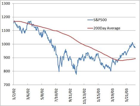 Sp500year2003