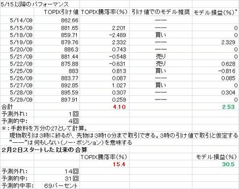 Performance_table