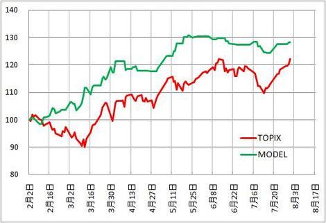 Performance_chart
