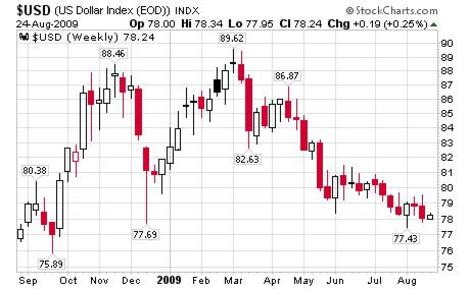 Dollar_index