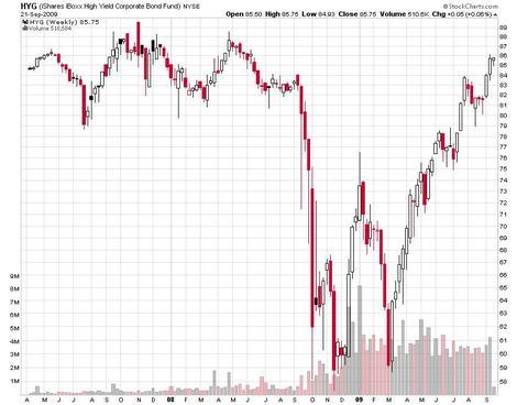 High_yield_bond