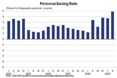 Personal_saving_rate