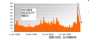 Vixchart2009101100000