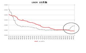 Libor320100402